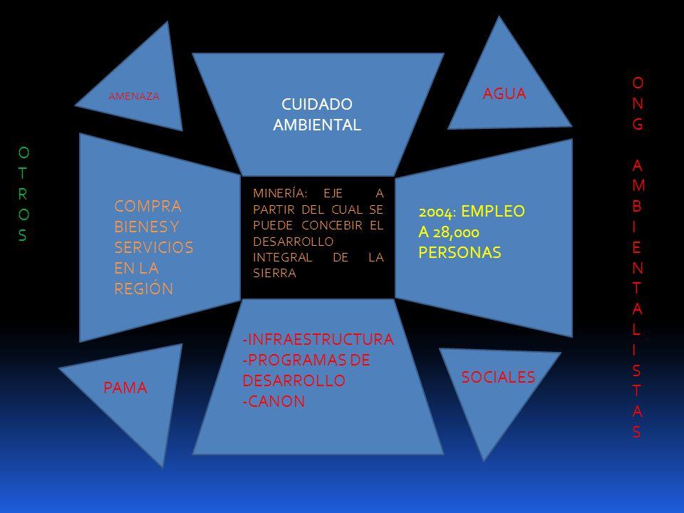 COMPRA BIENES Y SERVICIOS EN LA REGIÓN 2004: EMPLEO A 28,000 PERSONAS
