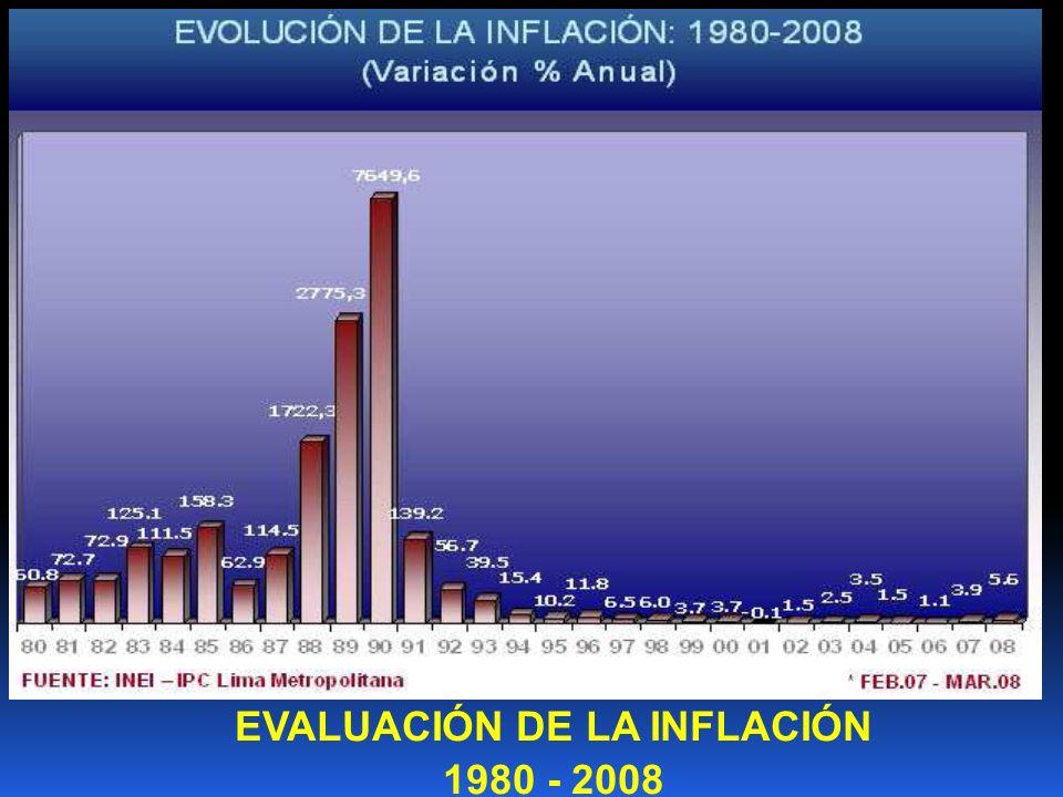 EVALUACIÓN DE LA INFLACIÓN