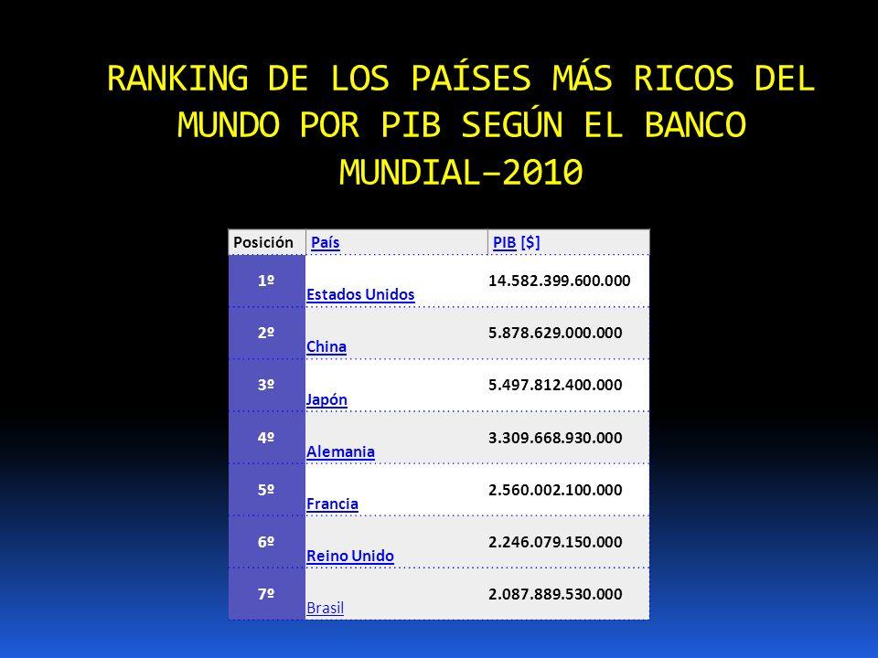 RANKING DE LOS PAÍSES MÁS RICOS DEL MUNDO POR PIB SEGÚN EL BANCO MUNDIAL–2010