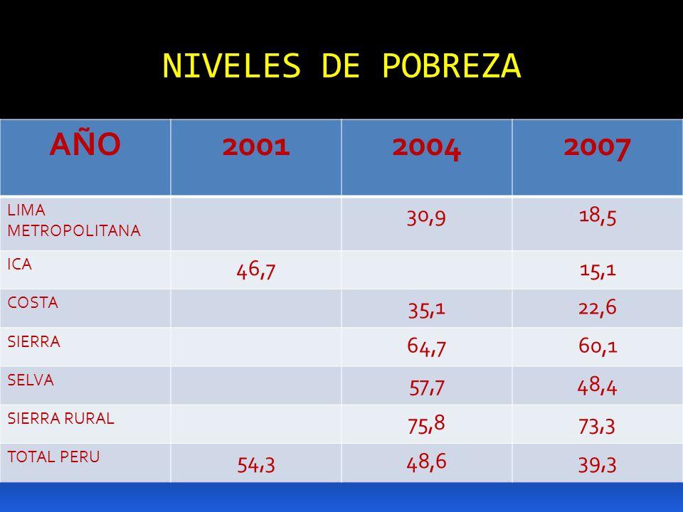 NIVELES DE POBREZA AÑO. 2001. 2004. 2007. LIMA METROPOLITANA. 30,9. 18,5. ICA. 46,7. 15,1.
