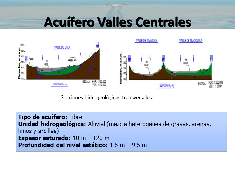 Acuífero Valles Centrales