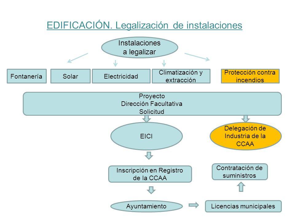 EDIFICACIÓN. Legalización de instalaciones