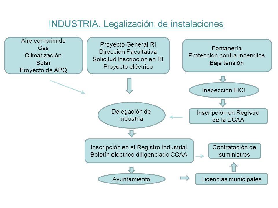 INDUSTRIA. Legalización de instalaciones