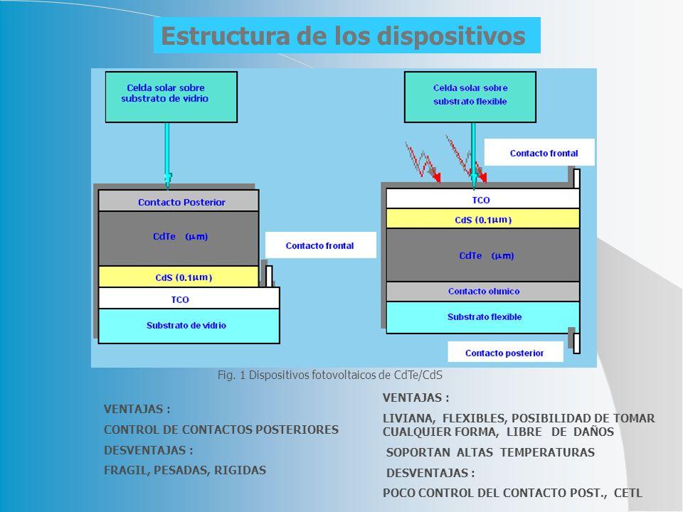 Estructura de los dispositivos