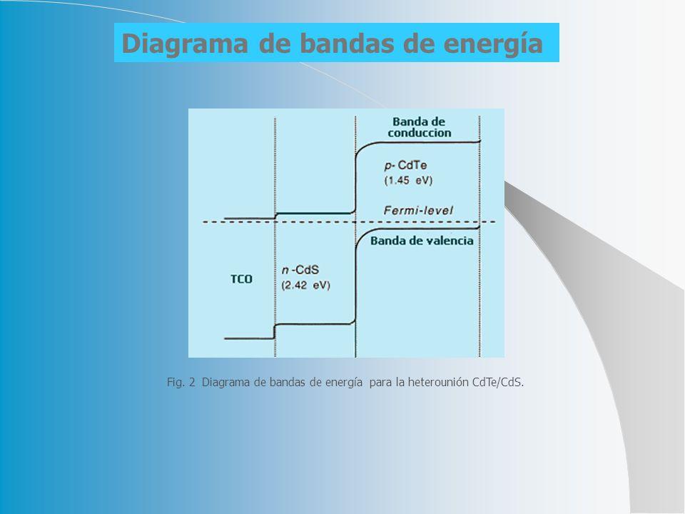 Fig. 2 Diagrama de bandas de energía para la heterounión CdTe/CdS.