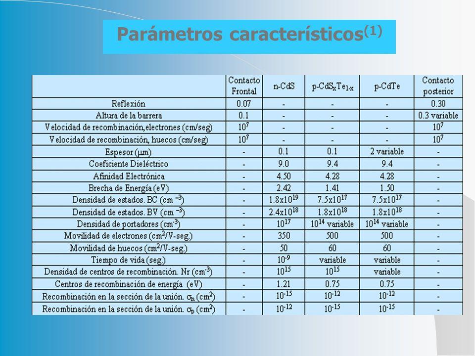 Parámetros característicos(1)