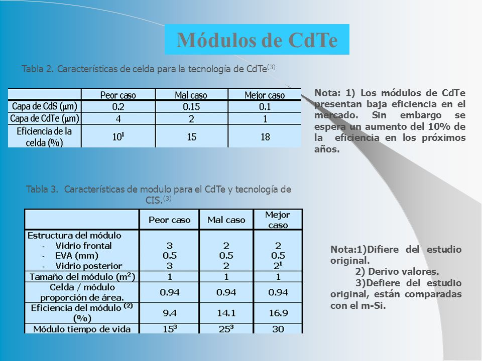 Tabla 2. Características de celda para la tecnología de CdTe(3)