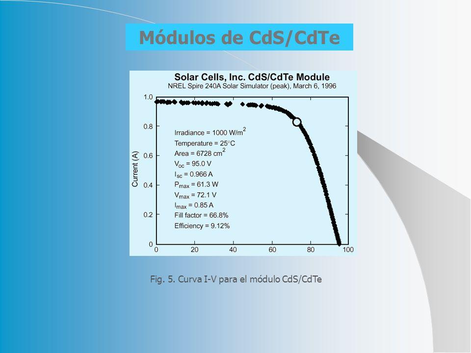 Módulos de CdS/CdTe Fig. 5. Curva I-V para el módulo CdS/CdTe