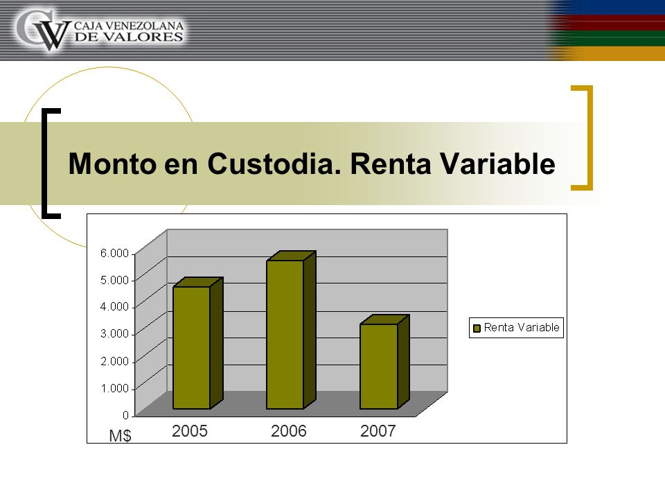 Monto en Custodia. Renta Variable