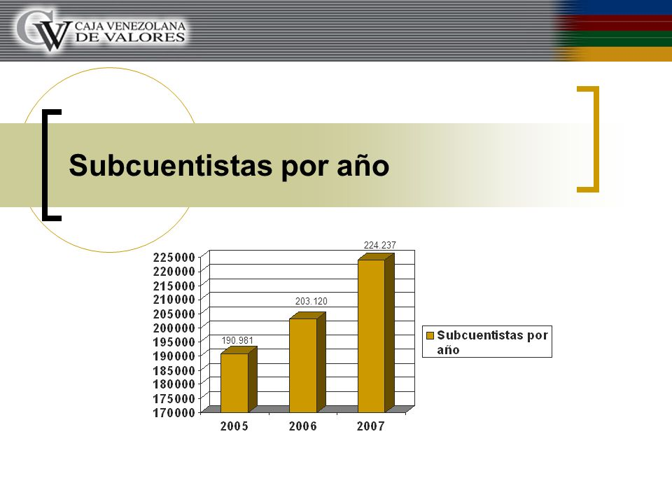 Subcuentistas por año 224.237 203.120 190.981