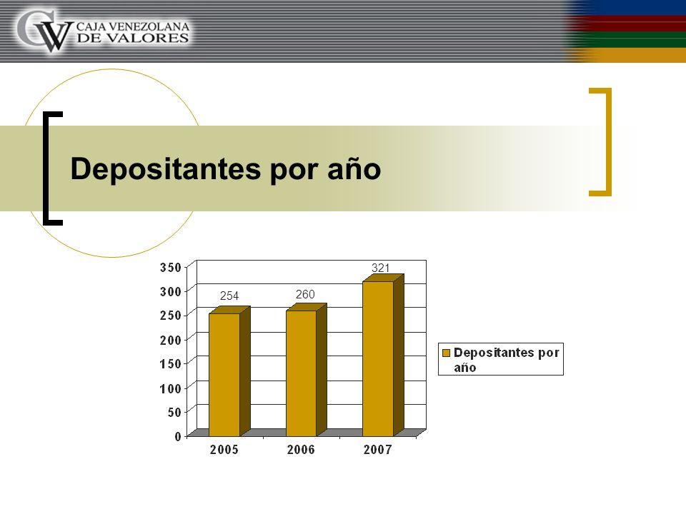 Depositantes por año 254 260 321