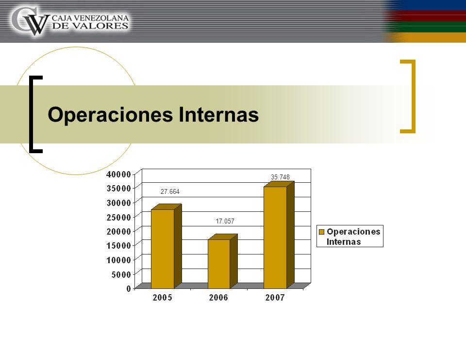 Operaciones Internas 27.664 17.057 35.748