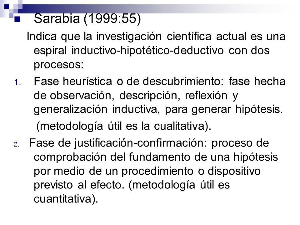 Sarabia (1999:55) Indica que la investigación científica actual es una espiral inductivo-hipotético-deductivo con dos procesos: