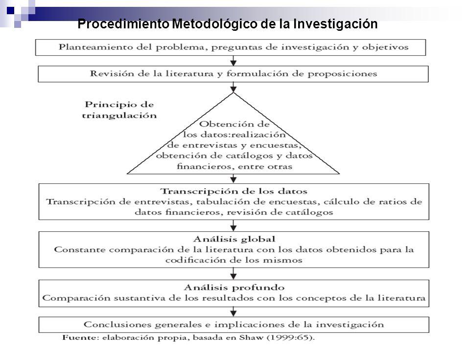 Procedimiento Metodológico de la Investigación
