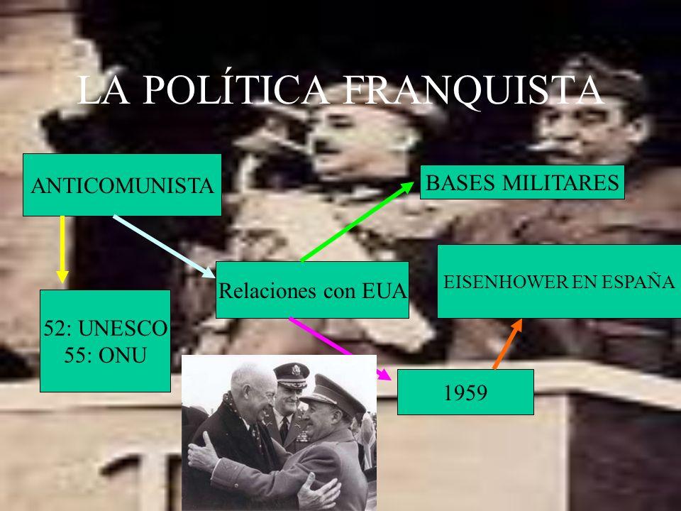 LA POLÍTICA FRANQUISTA