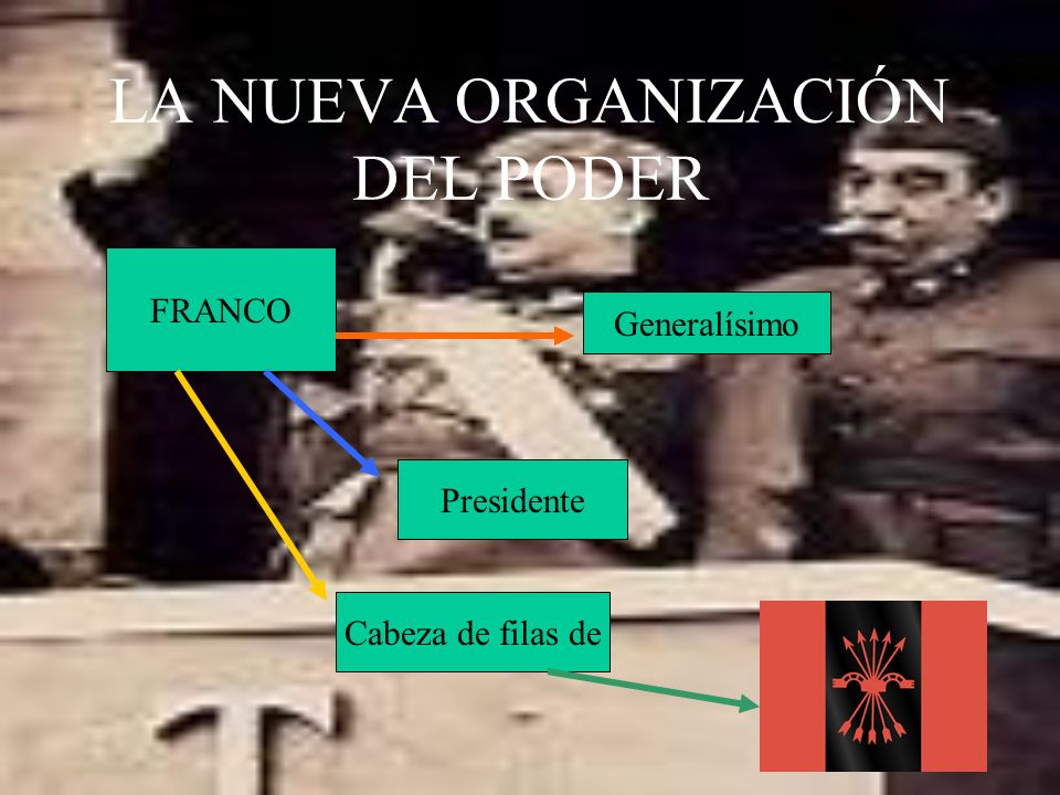 LA NUEVA ORGANIZACIÓN DEL PODER