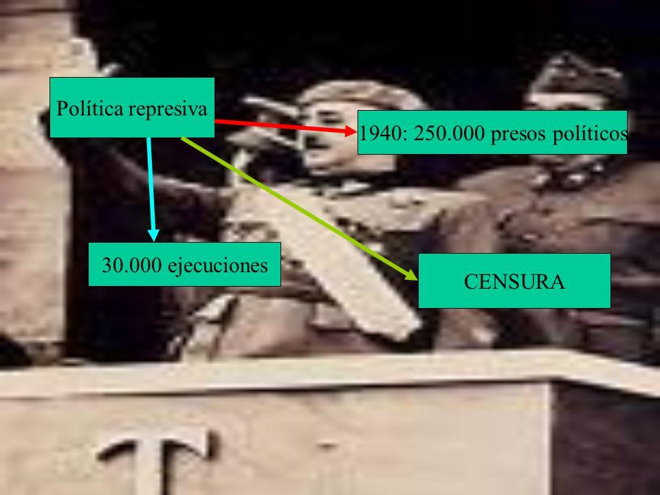 Política represiva 1940: 250.000 presos políticos 30.000 ejecuciones CENSURA