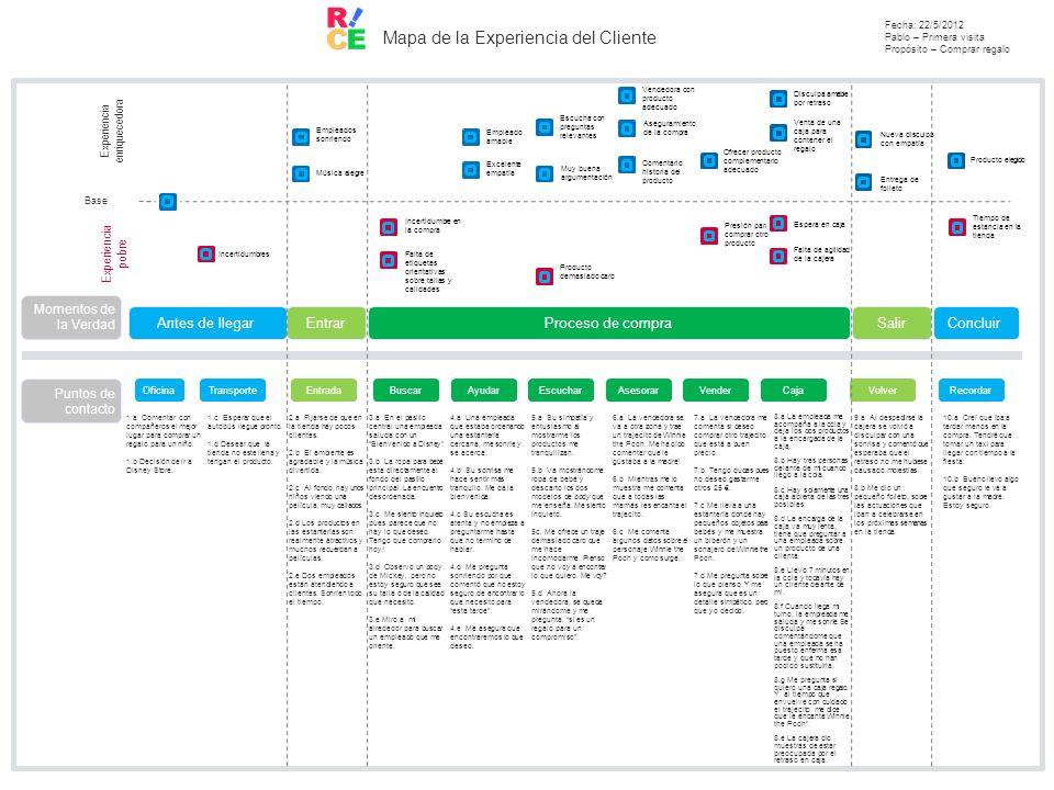 Mapa de la Experiencia del Cliente