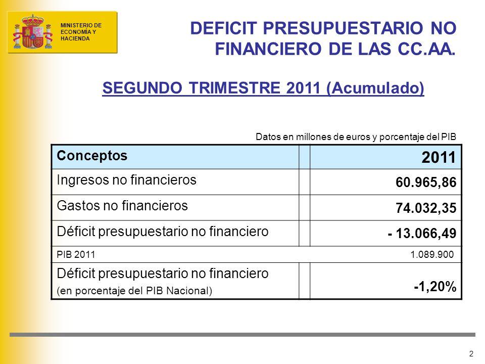 DEFICIT PRESUPUESTARIO NO FINANCIERO DE LAS CC.AA.