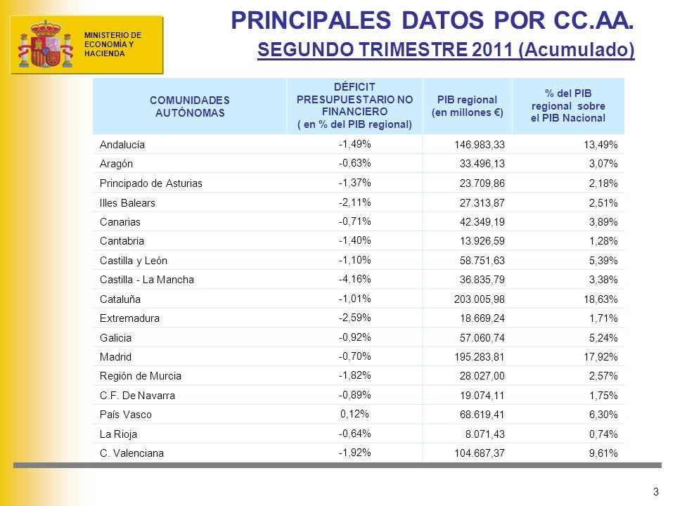 PRINCIPALES DATOS POR CC.AA. SEGUNDO TRIMESTRE 2011 (Acumulado)