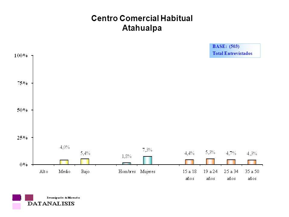 Centro Comercial Habitual Atahualpa