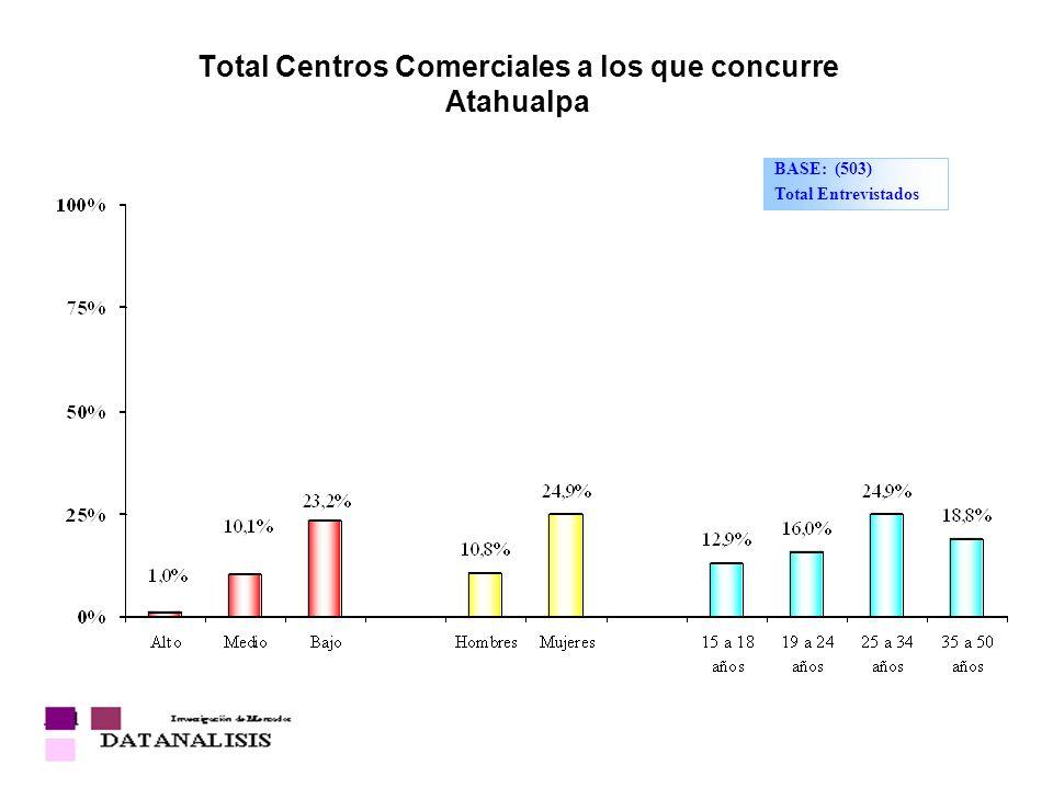 Total Centros Comerciales a los que concurre Atahualpa
