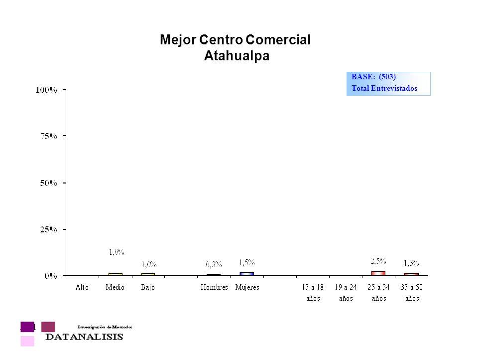 Mejor Centro Comercial Atahualpa
