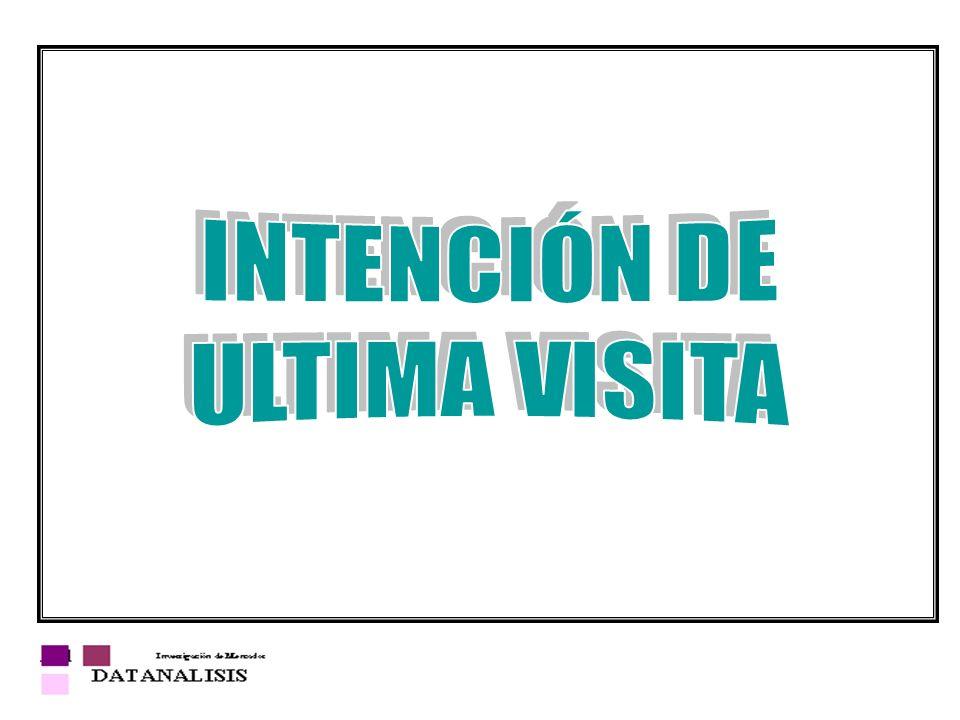 INTENCIÓN DE ULTIMA VISITA
