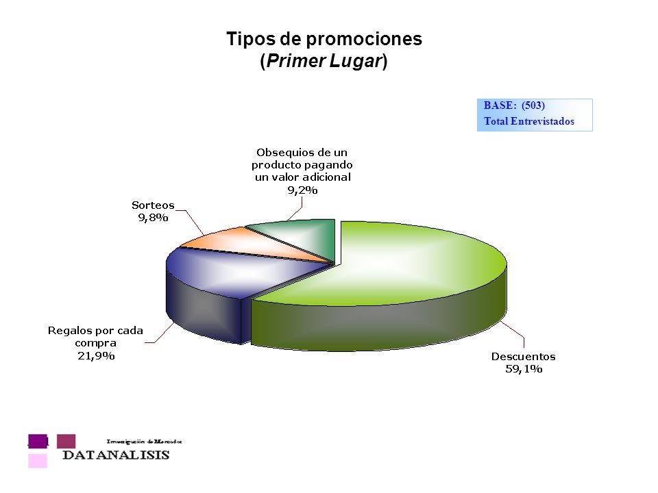 Tipos de promociones (Primer Lugar)