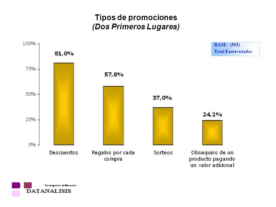 Tipos de promociones (Dos Primeros Lugares)