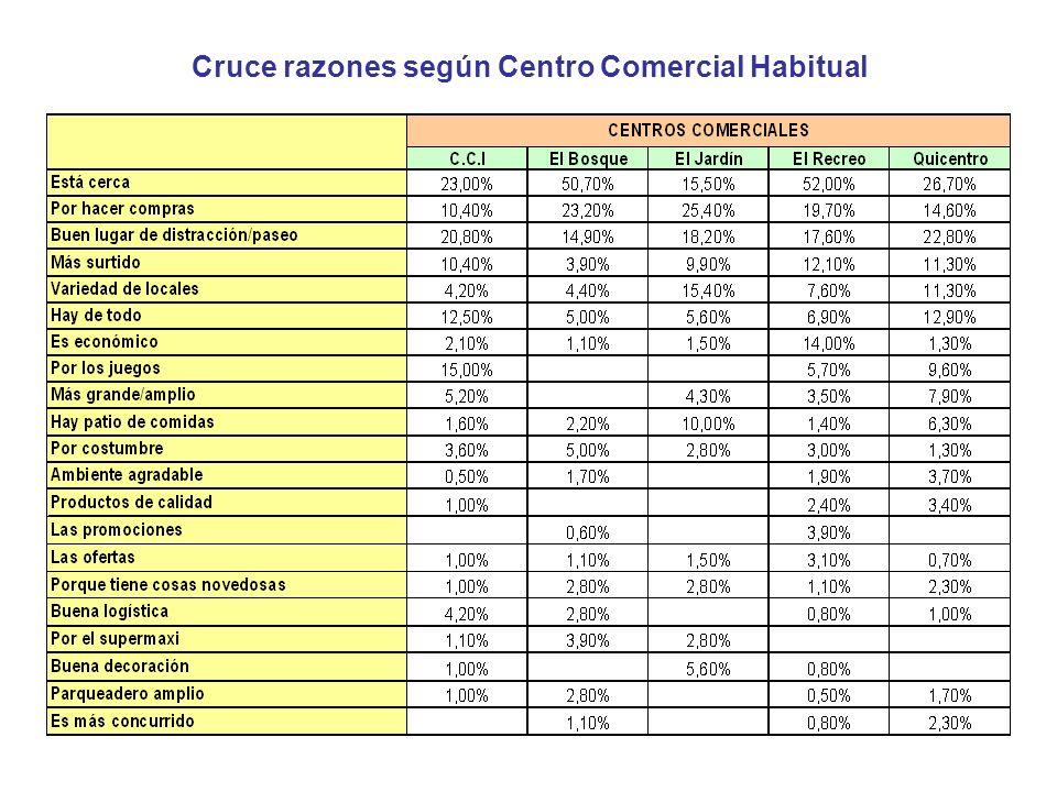 Cruce razones según Centro Comercial Habitual
