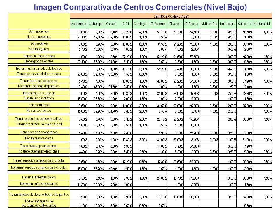 Imagen Comparativa de Centros Comerciales (Nivel Bajo)
