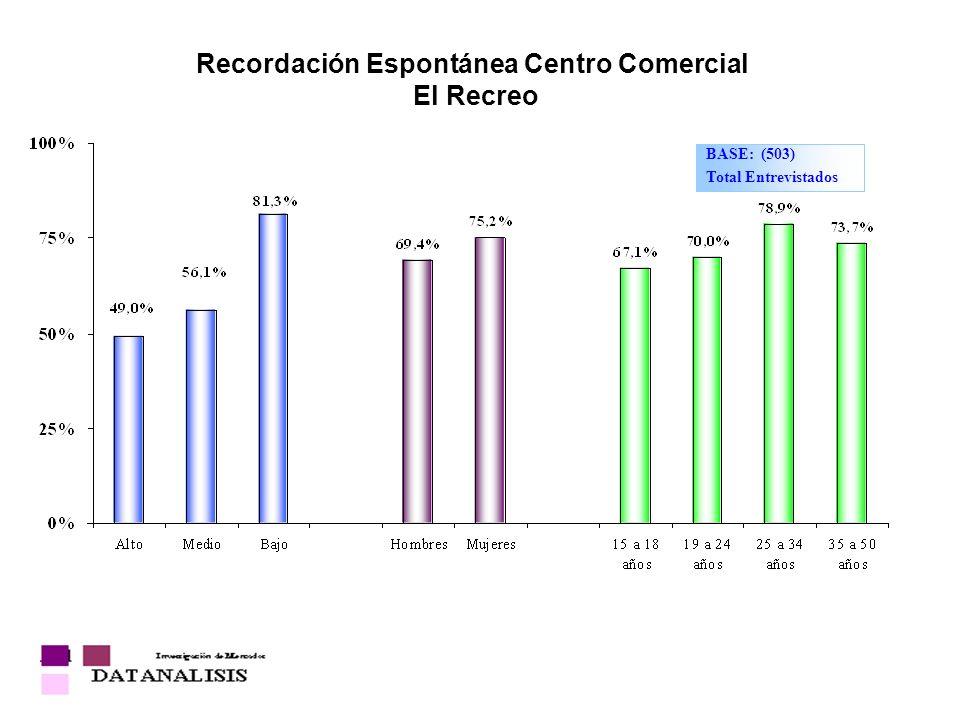 Recordación Espontánea Centro Comercial El Recreo