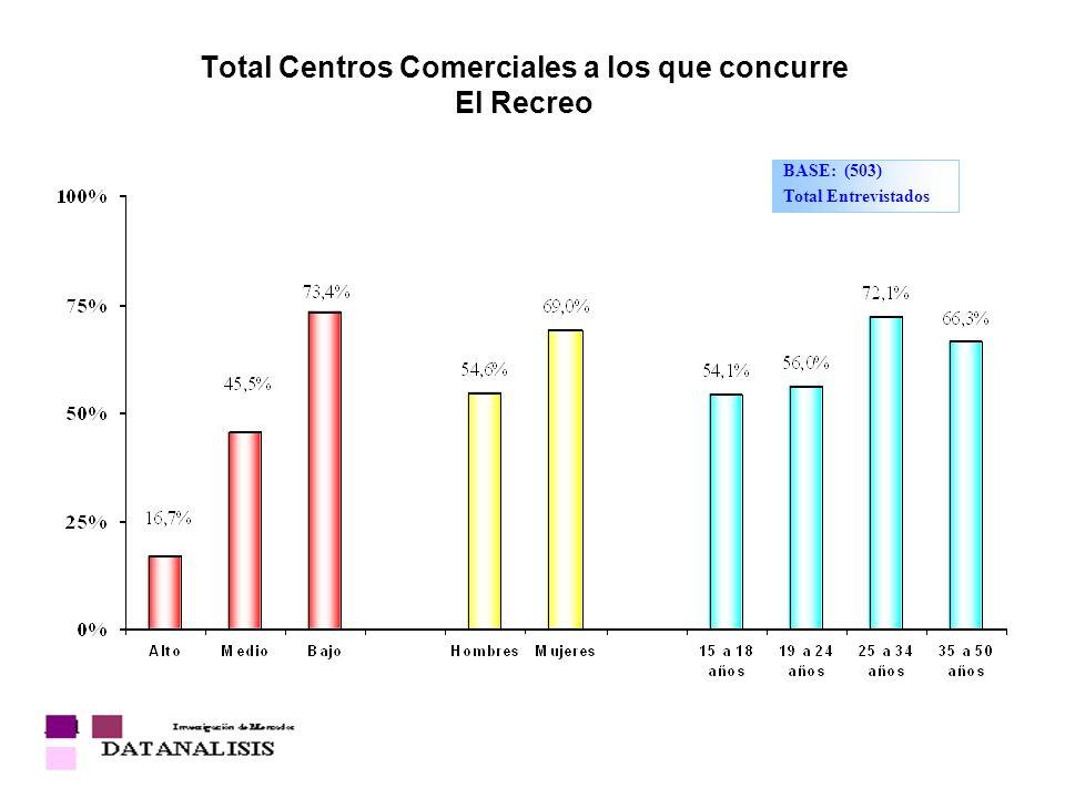 Total Centros Comerciales a los que concurre El Recreo