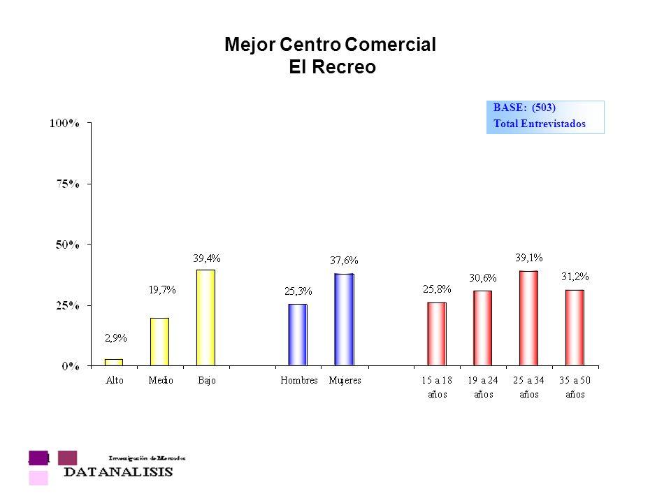 Mejor Centro Comercial El Recreo