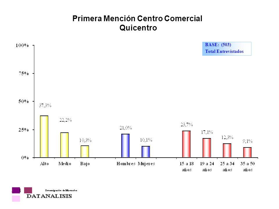 Primera Mención Centro Comercial Quicentro
