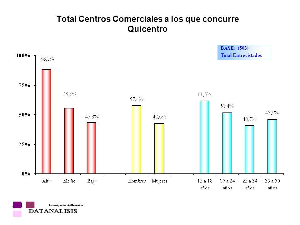 Total Centros Comerciales a los que concurre Quicentro