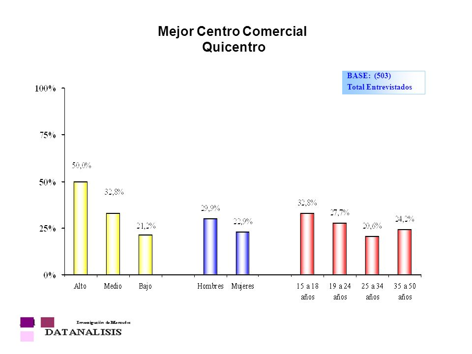 Mejor Centro Comercial Quicentro