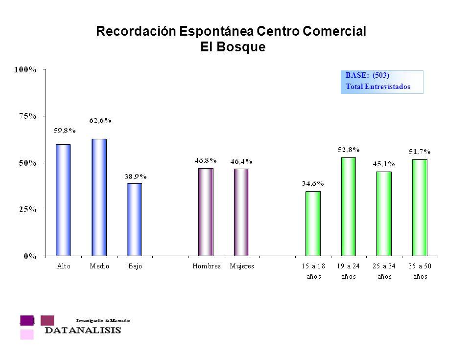 Recordación Espontánea Centro Comercial El Bosque