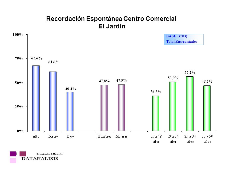 Recordación Espontánea Centro Comercial El Jardín