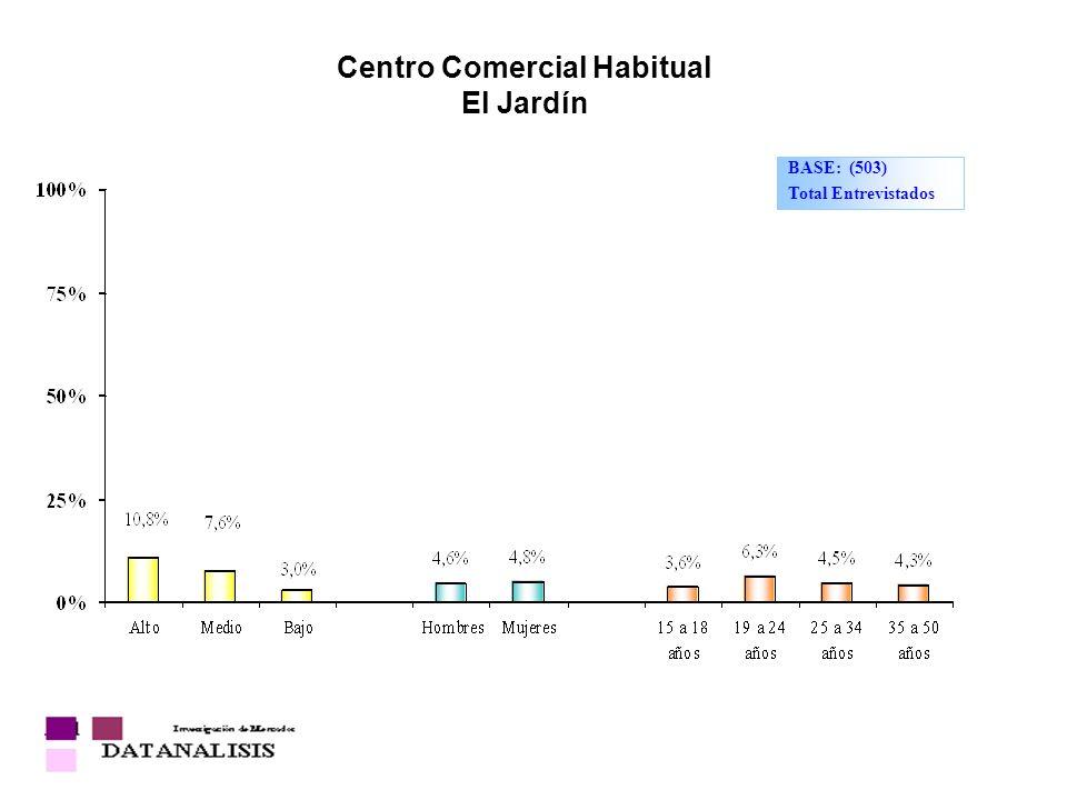 Centro Comercial Habitual El Jardín