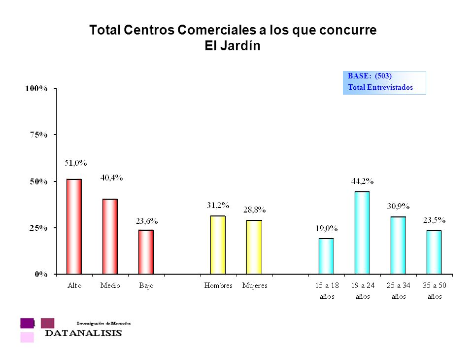 Total Centros Comerciales a los que concurre El Jardín