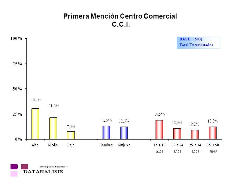 Primera Mención Centro Comercial C.C.I.