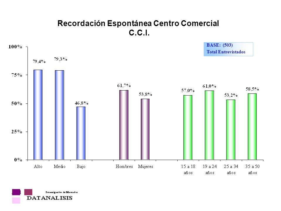 Recordación Espontánea Centro Comercial C.C.I.