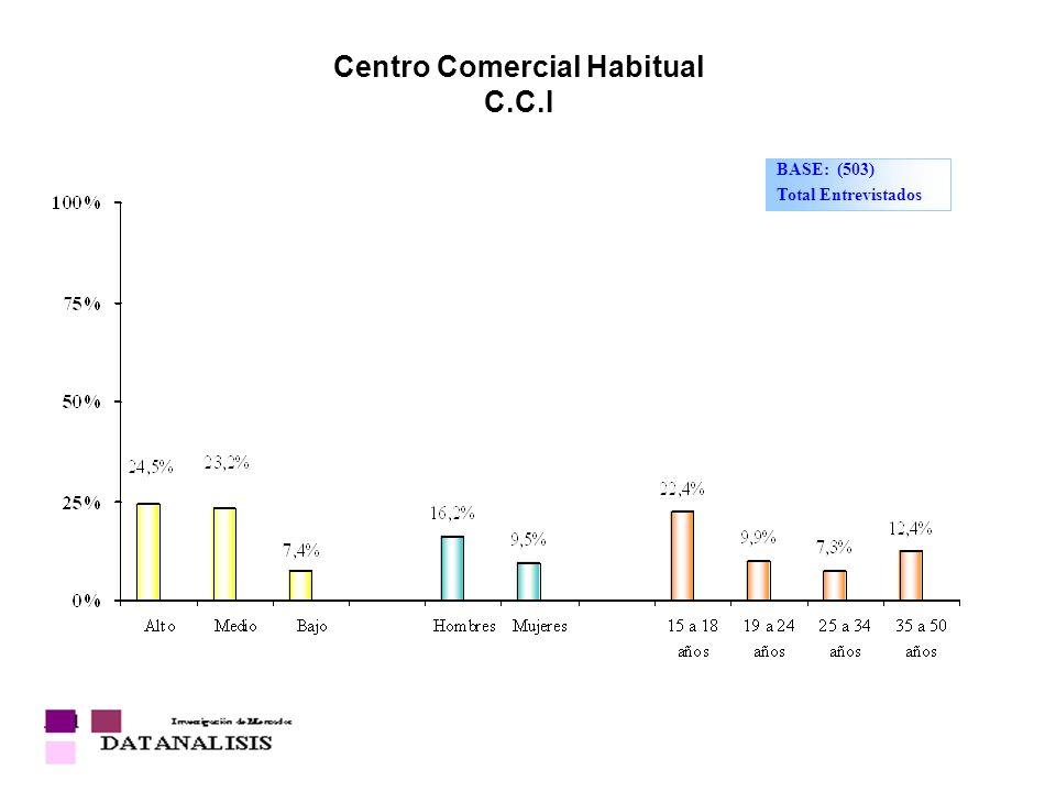 Centro Comercial Habitual C.C.I