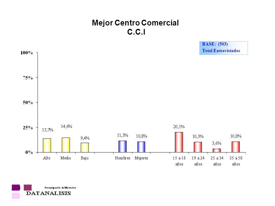 Mejor Centro Comercial C.C.I