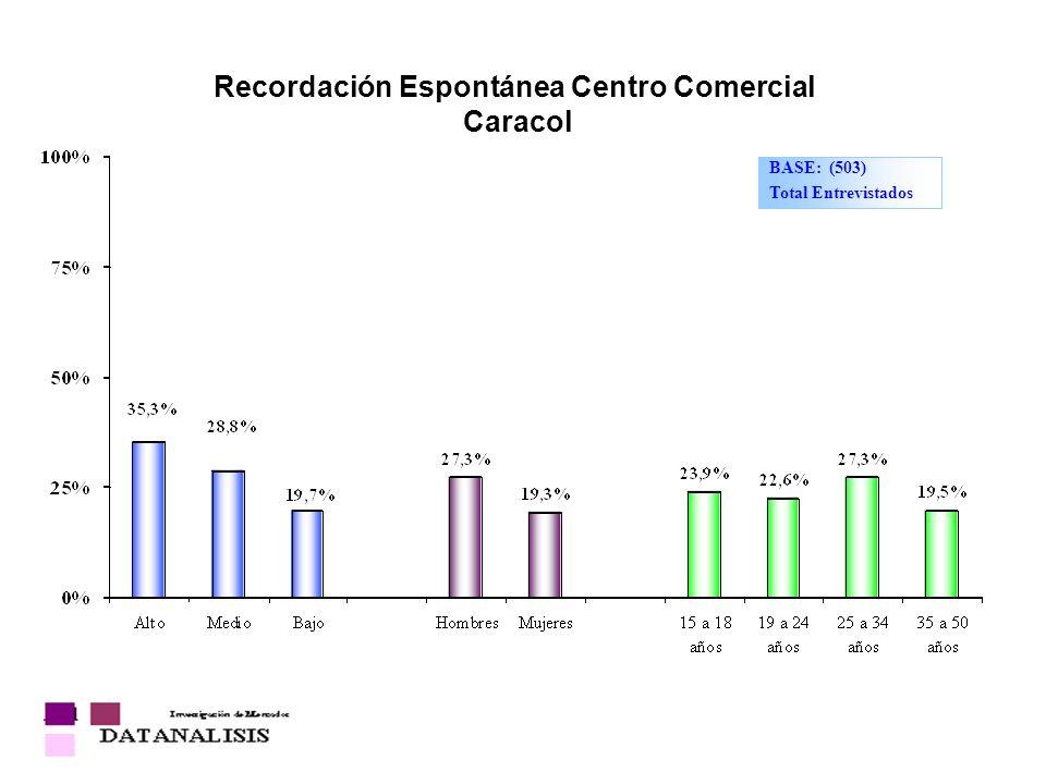 Recordación Espontánea Centro Comercial Caracol