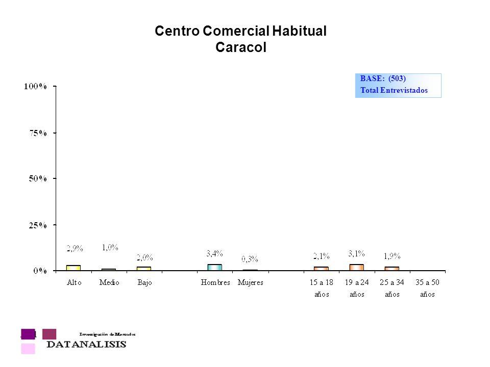 Centro Comercial Habitual Caracol