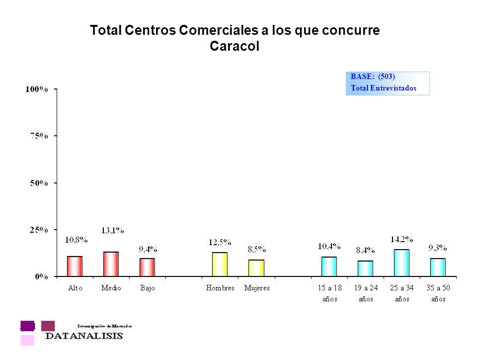 Total Centros Comerciales a los que concurre Caracol