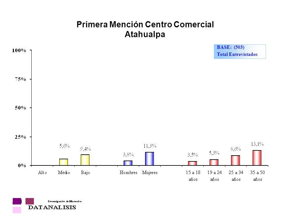 Primera Mención Centro Comercial Atahualpa